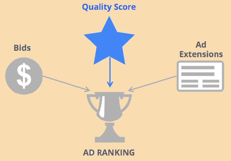 Dịch vụ quảng cáo Google - Tăng Adrank đồng thời tối ưu chi phí quảng cáo