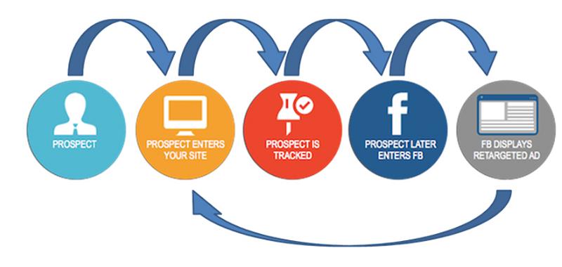 Remarketing giúp quảng cáo lại tới những khách hàng tiềm năng nhất