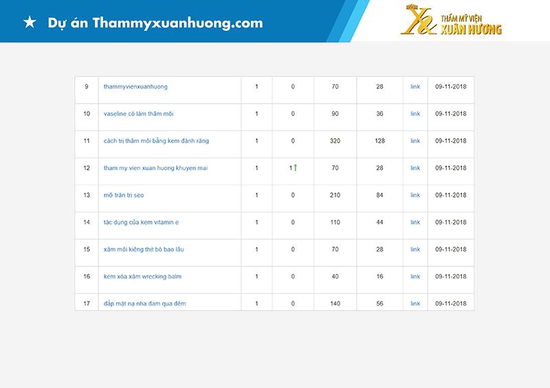 Dự án SEO Đà Nẵng