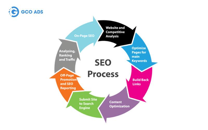 hướng dẫn seo web lên google